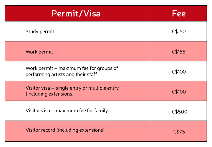 Canada Student Visa: Eligibility, Application Process | GREedge Blog
