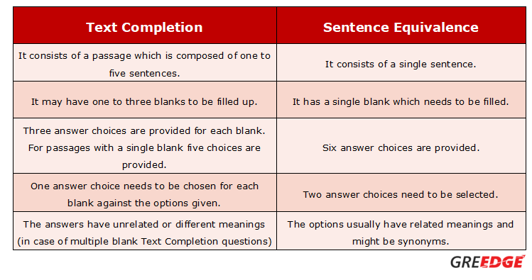 GRE Text Completion:Tips & Strategies | GReedge Blogs