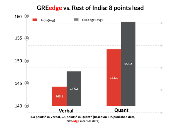 GRE Score of GREedge students and Other Students