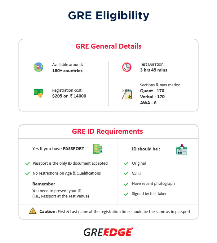 GRE Eligibility, GRE Requirements, GRE General Details
