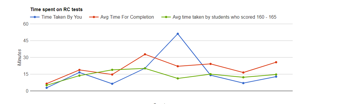 GRE Verbal Time Spent on Reading Comprehensions